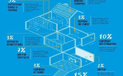 Cómo aumentar el valor de tu vivienda